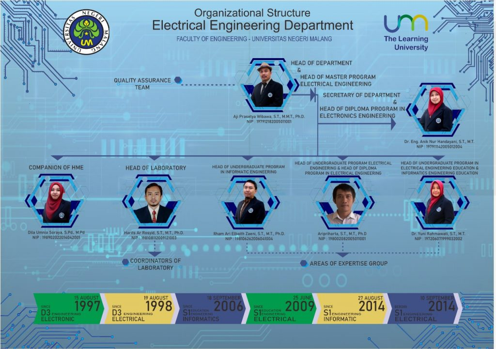 Electrical Engineering Department Managerial Structure